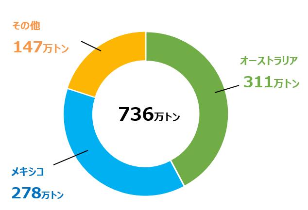 J_import2019.png